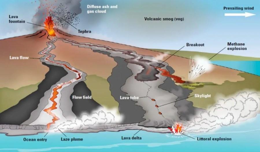 Shield Volcano