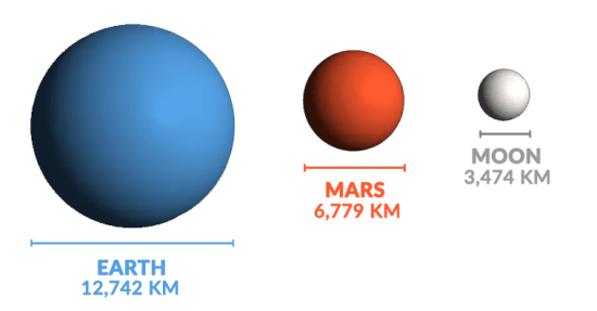 Earth Mars Sizes