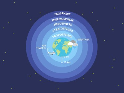 What Is the Troposphere?
