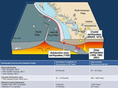 Earthquake mini-swarm near La Pine, OR! | Jay Patton online