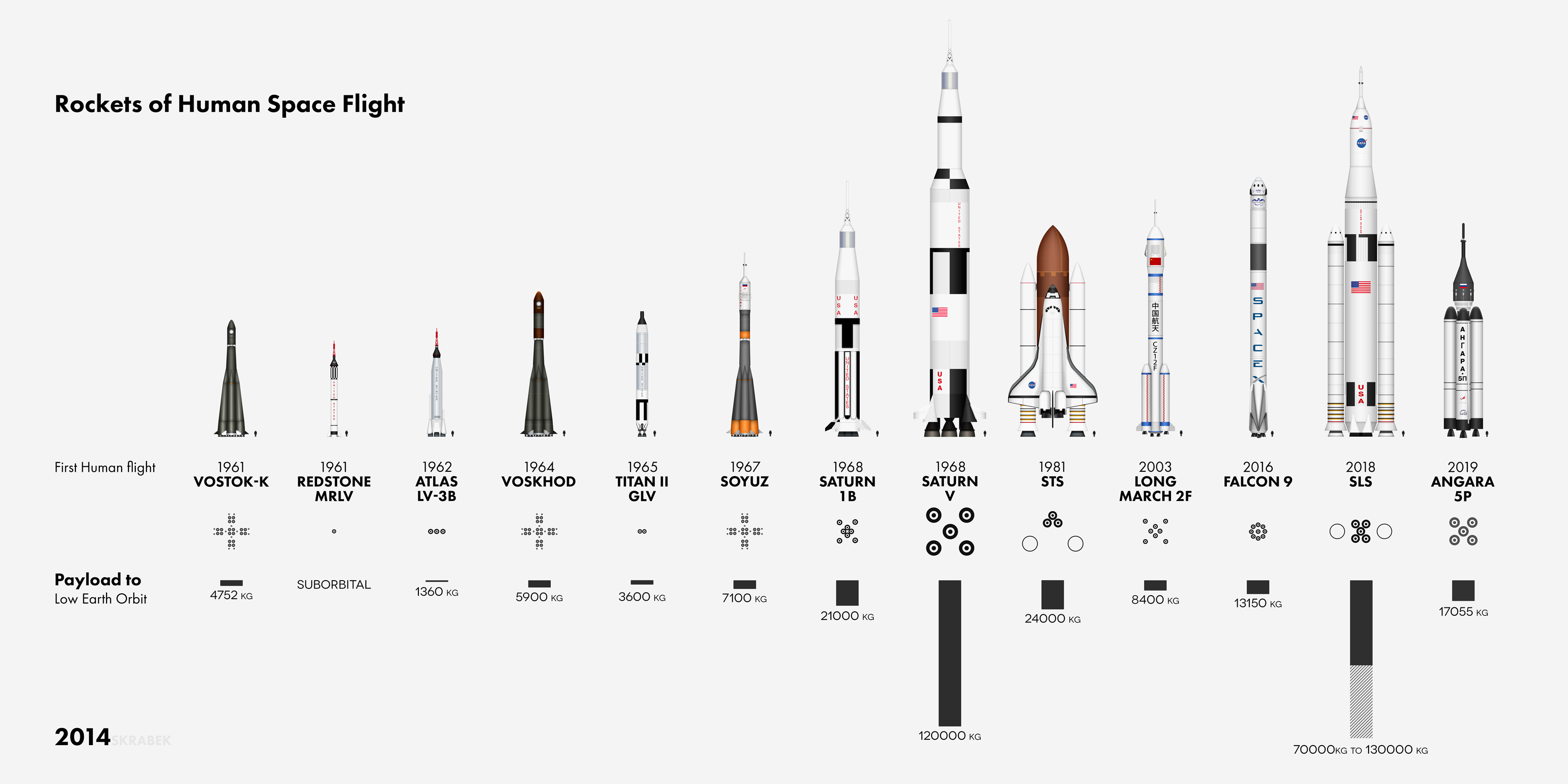 The Vehicles Of Human Spaceflight Earthly Mission
