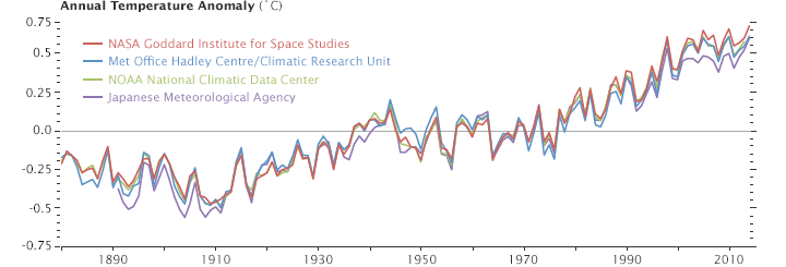 Earth Matters Why So Many Global Temperature Records