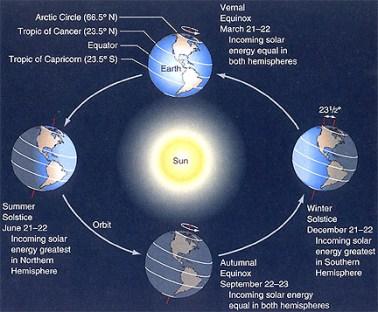 Terra inclinada em quatro posições ao redor do sol, mostrando a luz caindo de forma diferente em diferentes latitudes.
