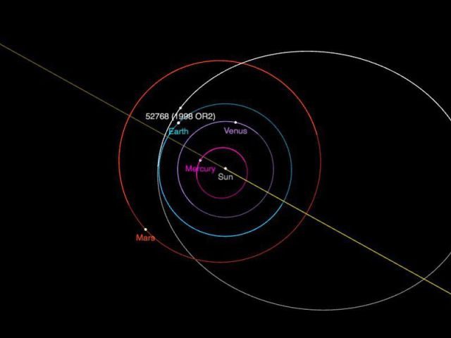 Round orbits of planets in the inner solar system, with big oval orbit of asteroid.