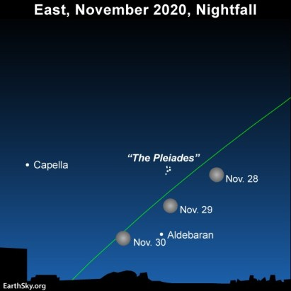 Full moon, faint eclipse, November 29-30 | Tonight | EarthSky