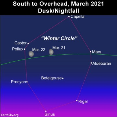 Moon passes in front of the Winter Circle asterism of brilliant stars on March 21 and 22, 2021.