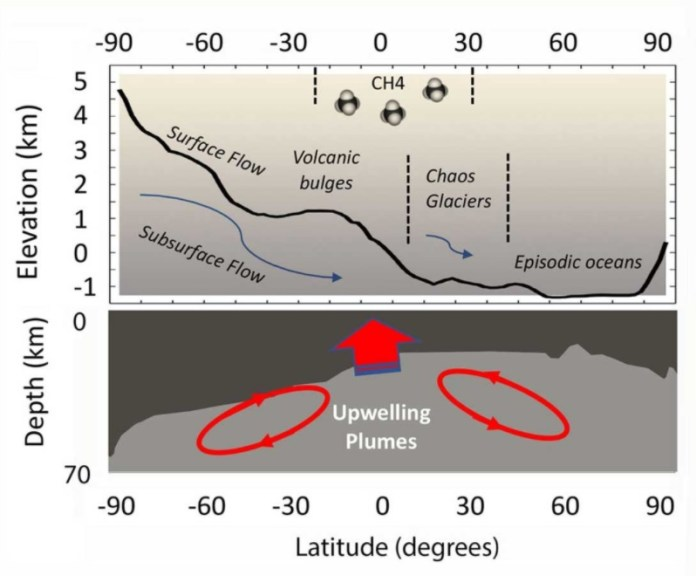 Diagram of upwelling on Mars.