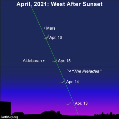 Chart: 4 positions of crescent moon along steep ecliptic line with Mars, Pleiades, Aldebaran labeled.