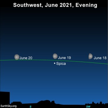 Moon and Spica along the line of the ecliptic, positions for 3 days indicated.