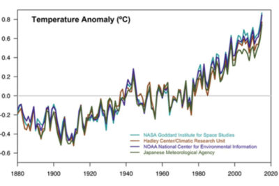 consensus 400x267 Climate Change: No One is Exempt