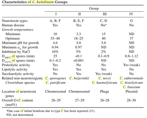 characteristics c botulinum group