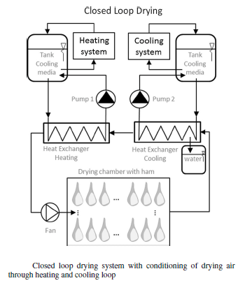 closed loop drying system