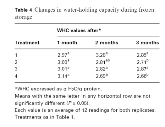 MDM Changes in WHC During Freeze storage