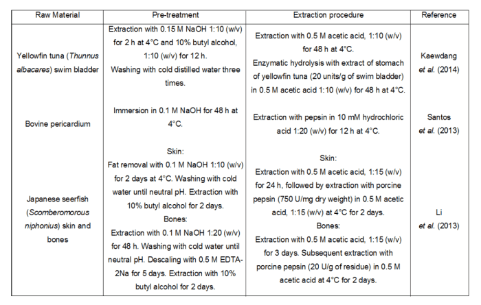 Collagen Extraction 2