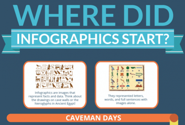 where did infographics start