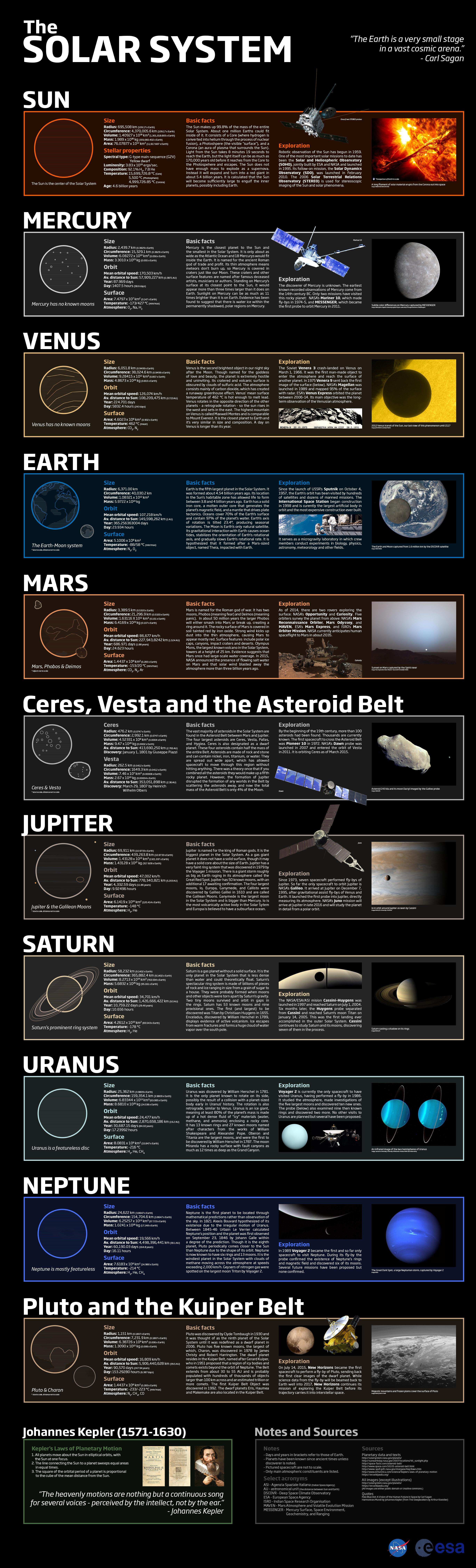 Learn About The Universe With Solar System Infographics