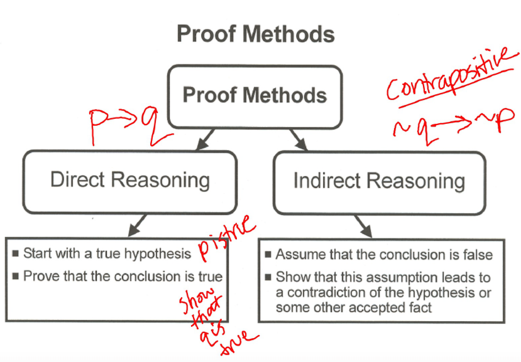 Indirect Proof In Math