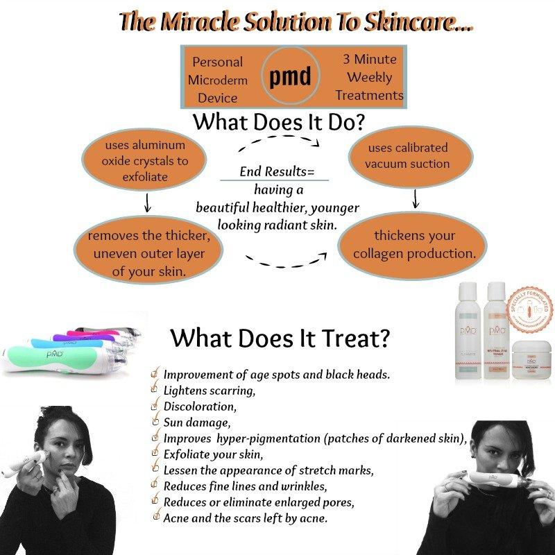 PMD Presentation, Celebrities Best Kept Skincare Secrets