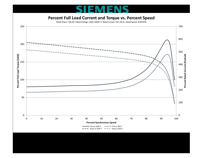 700 Hp Rpm Siemens Frame 508s Sbwpii V