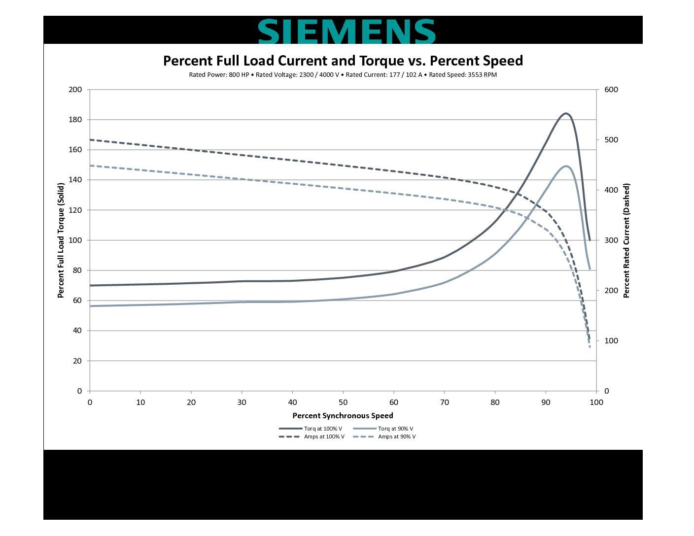 800 Hp Rpm Siemens Frame 508s Sbwpii V
