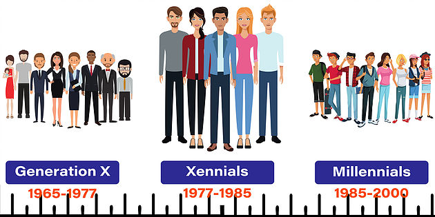 Xennials: The Newly-Found Micro Generation - Eastcoast Research