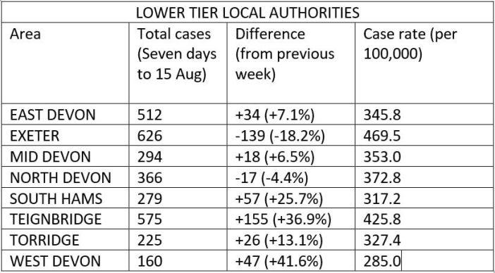 Exeter East Devon Upper tier local authorities in the week up to August 15.