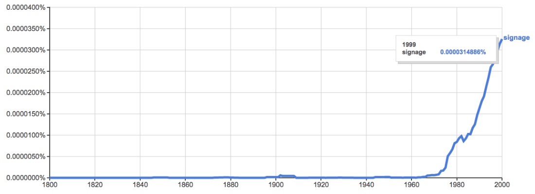 N-Gram of 'signage' showing usage rising sharply from early 60s