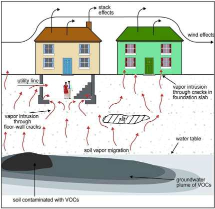 Soil-Vapor-Subsurface-Remediation