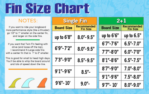fin size chart with notes