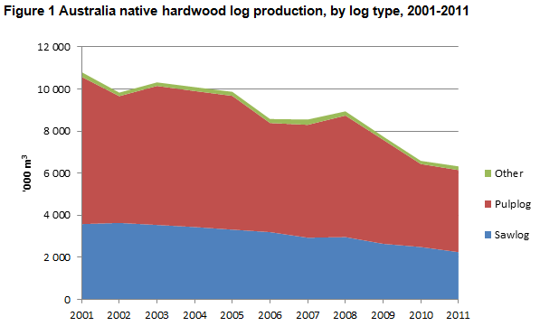 Graph showing decline in sawlog production from native forests