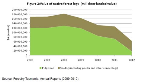 the estimated value of native forest logs  from Tasmania's public forests used for commercial forestry
