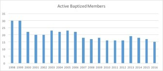 ascension-active-members