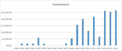 ascension-investments