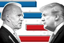 Photo of US ELECTIONS: Joe Biden Leading In 10 Battleground States 4 Days To Elections, Trump 5