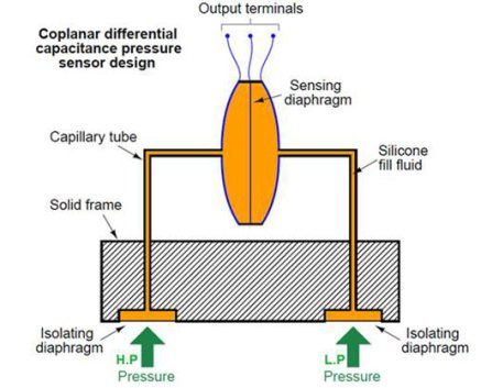 Image result for capillary type pressure transmitter working principle
