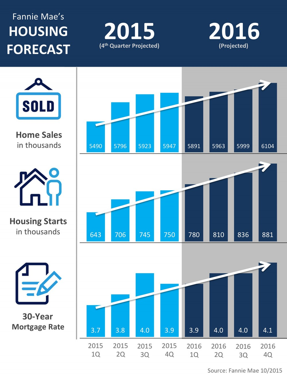 Fannie-Mae-Housing-Market-STM