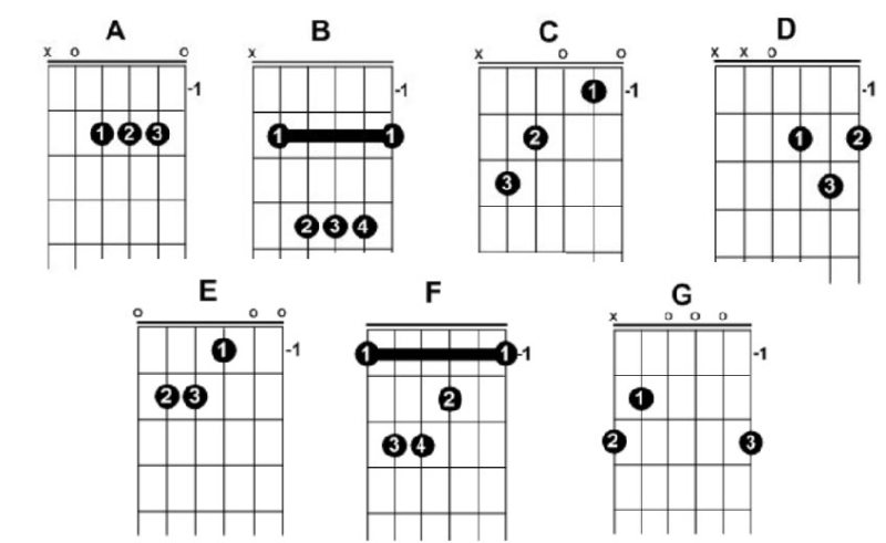 The 9 Easiest Chords to Play on Guitar - ThoughtCo