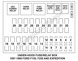 Under Hood Fuse Box Fuse And Relay Diagram (19971998 F150, F250, Expedition)