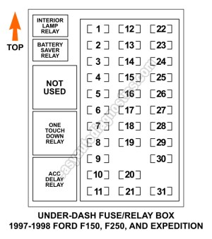 Under Dash Fuse and Relay Box Diagram (19971998 F150