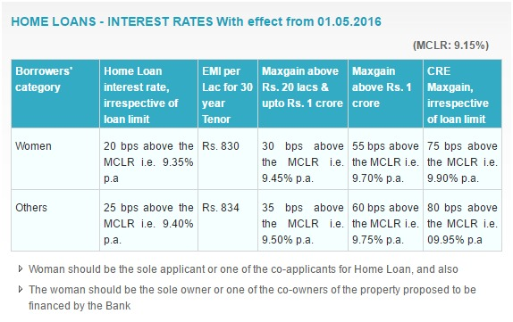 Home Loans Interest Rates With Effect From 01.05.2016 SBI Corporate Website