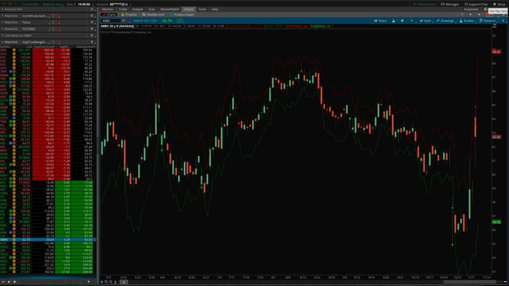 Adrian Manz Mean Reversion Gap Strategy for ThinkOrSwim - includes Strategy  Script, Scanner, Watchlist Columns, and Indicator!