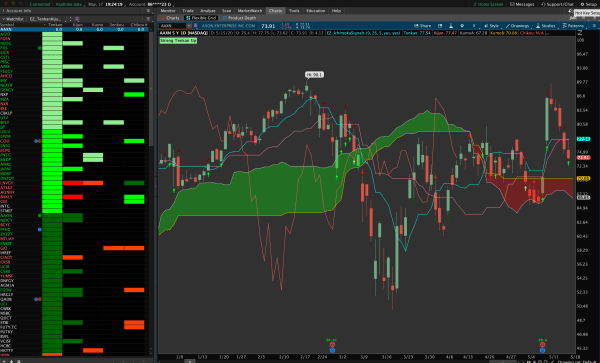 Ichimoku Signals for Thinkorswim - Chart and Sidebar 1