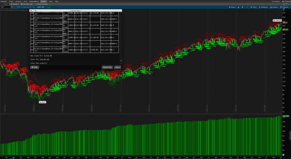 Multiple Day Up Down Trading Strategy for ThinkOrSwim - long term