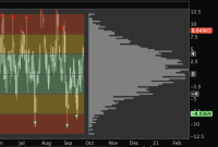 ValueCharts for Thinkorswim - frequency distribution