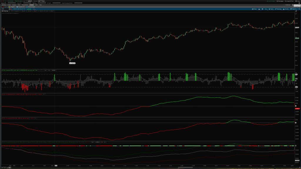 Cumulative TICK Indicator Set for ThinkOrSwim
