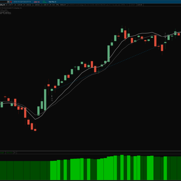 dema crossover indicator thinkorswim