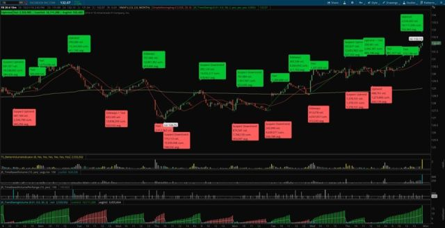 L.A. Little Neoclassical Trend, David Weiss Wave, and Timothy Ord Volume Indicator