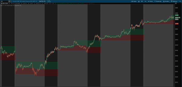 premarket high low range and midpoint indicator for thinkorswim with cloud