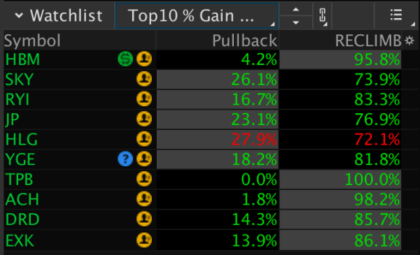 Pullback & Reclimb custom quote columns for thinkorswim