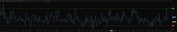 put/call ratio indicator example chart for thinkorswim